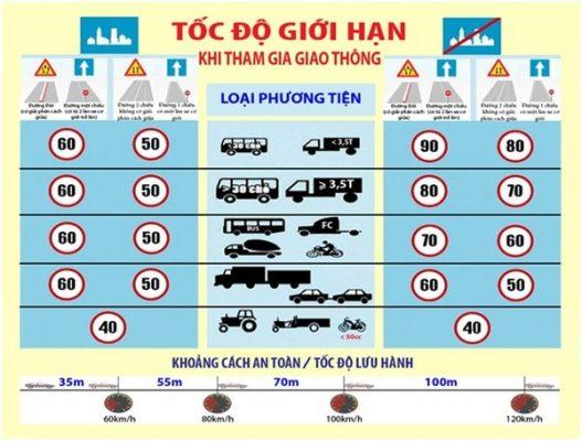 Theo Thông tư mới thì tốc độ giới hạn của các loại xe cũng được thay đổi